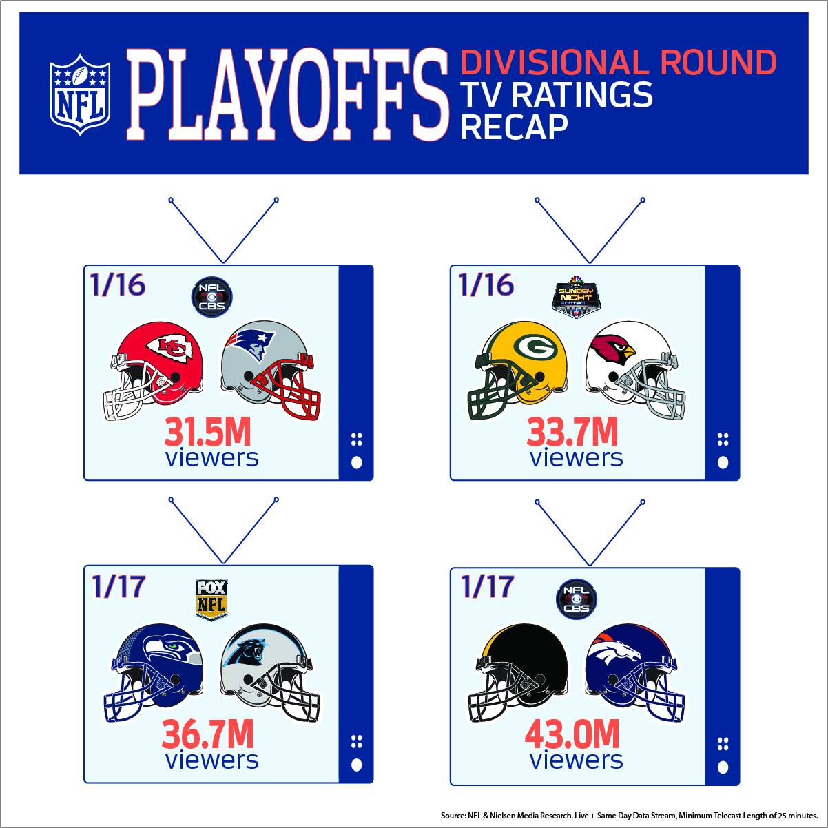 NFLPlayoffRatings